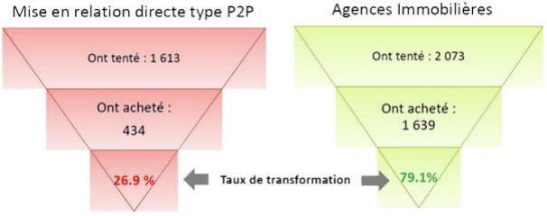 Mise en relation directe type P2P et Agences Immobilières - Expertim Immobilier