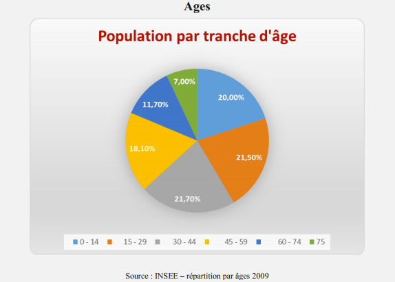 Population - Expertim Immobilier