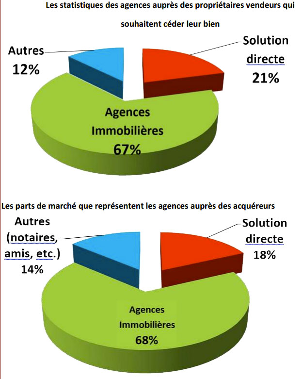 Statistiques des agences auprès des propriétaires vendeurs qui souhaite céder leur bien - Expertim Immobilier